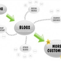 Blogging – 3 Reasons Why Blogging Will Boost Your Business!
