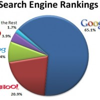 Search Engine Rankings – 4 Tips For Raising Your Search Engine Rankings